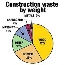 waste graph Why So Much Construction Waste?